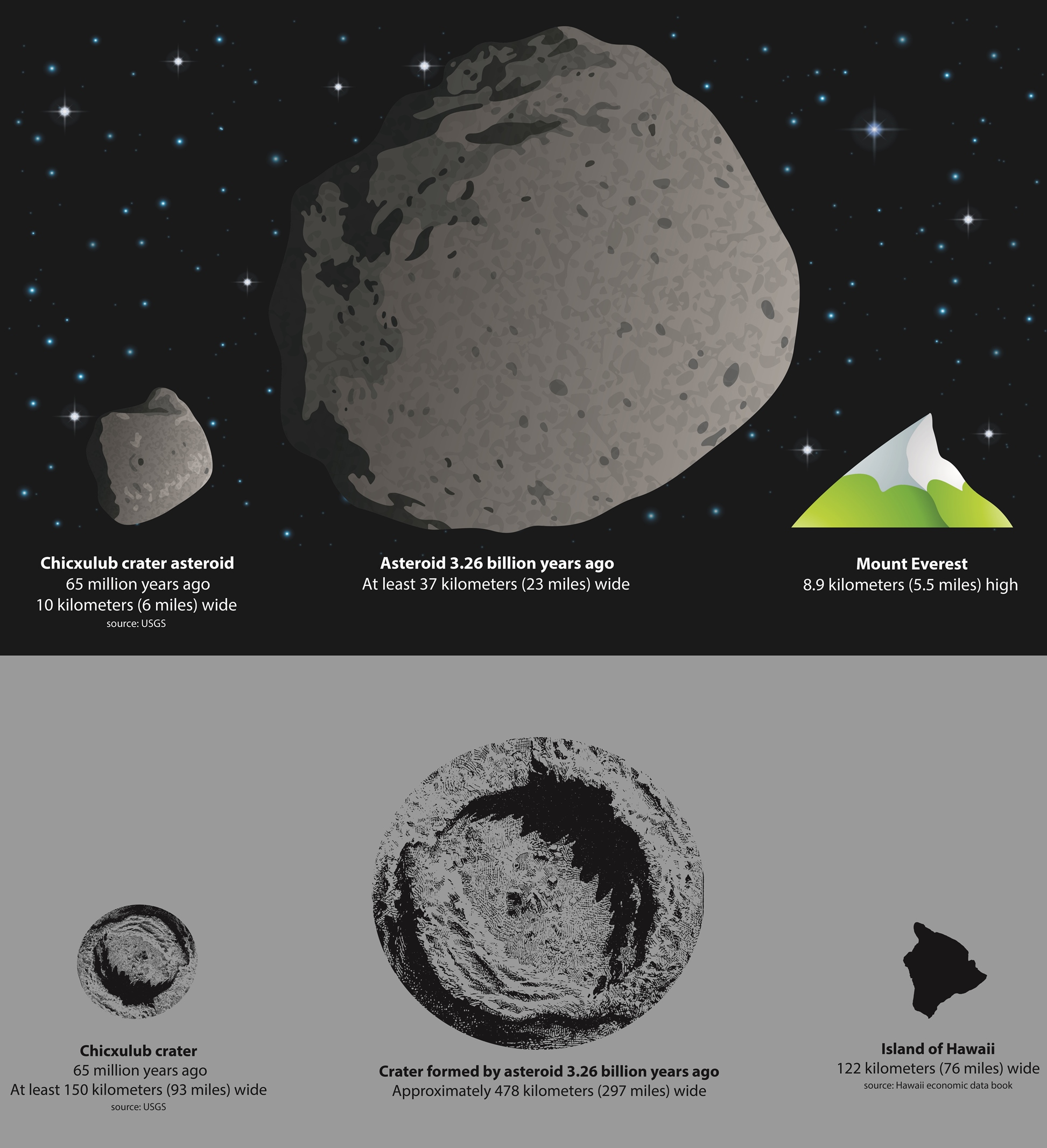 A graphical representation of the size of the asteroid thought to have killed the dinosaurs, and the crater it created, compared to an asteroid thought to have hit the Earth 3.26 billion years ago and the size of the crater it may have generated. A new study reveals the power and scale of the event some 3.26 billion years ago which scientists think created geological features found in a South African region known as the Barberton greenstone belt.