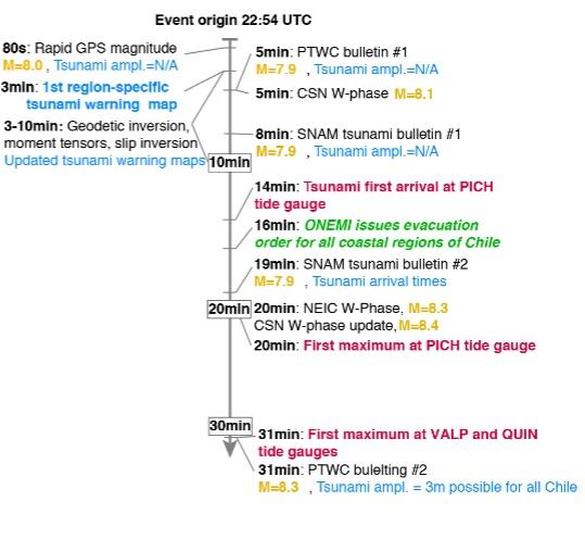 Better Faster Tsunami Warnings Possible With Gps Agu Newsroom